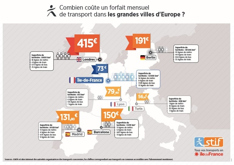 Tarifs Transports Ile de France Comparaison Europe